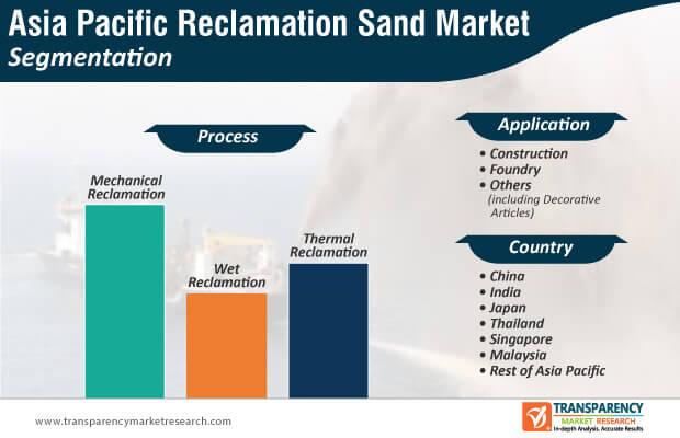 asia pacific reclamation sand market segmentation