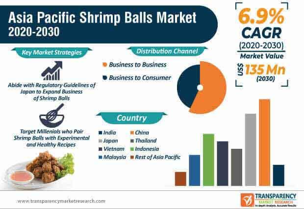 asia pacific shrimp balls market infographic