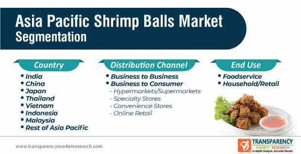 asia pacific shrimp balls market segmentation