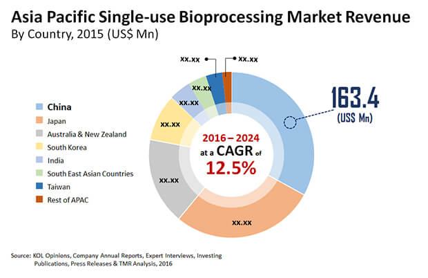 asia pacific single use bioprocessing systems market