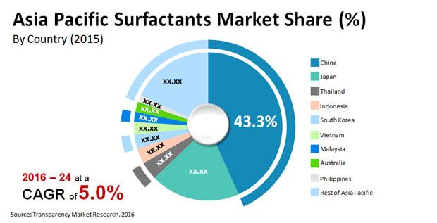 asia pacific surfactants market