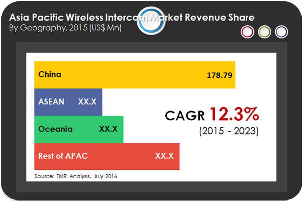 asia-pacific-wireless-intercom-market