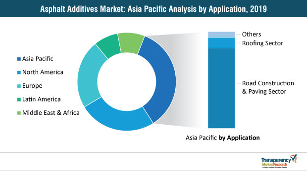 asphalt additives market asia pacific