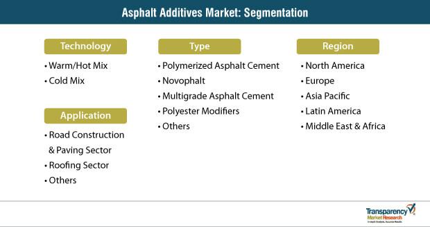 asphalt additives market segmentation