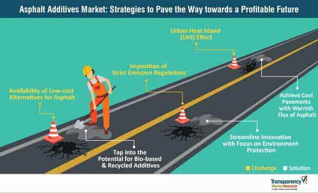 asphalt additives market strategies