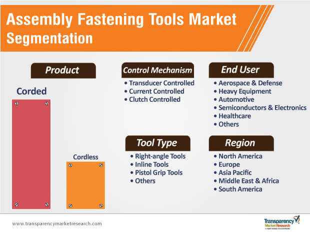 assembly fastening tools market segmentation