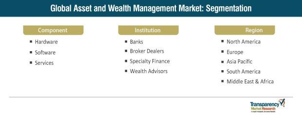 asset and wealth management market segmentation
