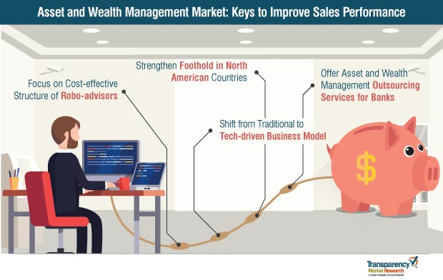 Asset and Wealth Management  Market
