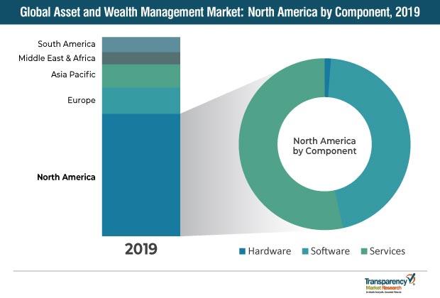 asset and wealth management market