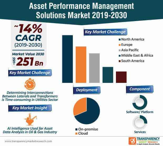 asset performance management solutions market infographic