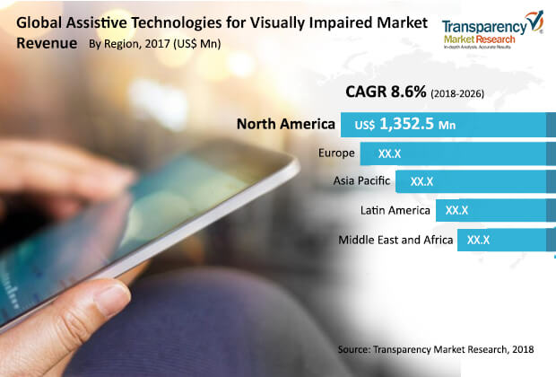 assistive technologies visually impaired market