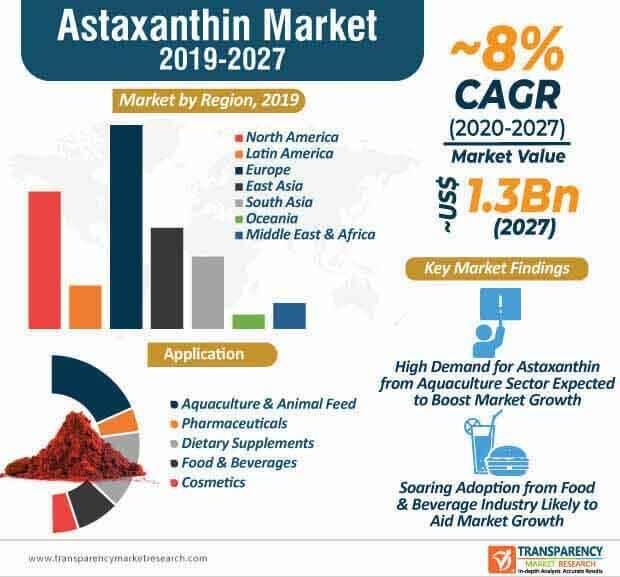 Astaxanthin  Market Insights, Trends & Growth Outlook