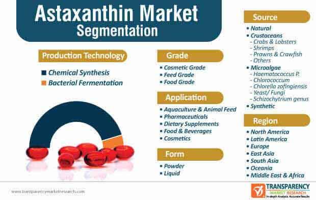 astaxanthin market segmentation