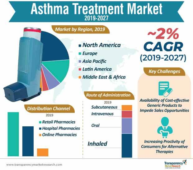 asthma treatment market infographic