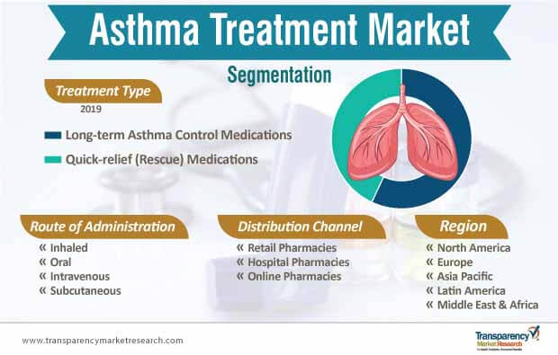asthma treatment market segmentation