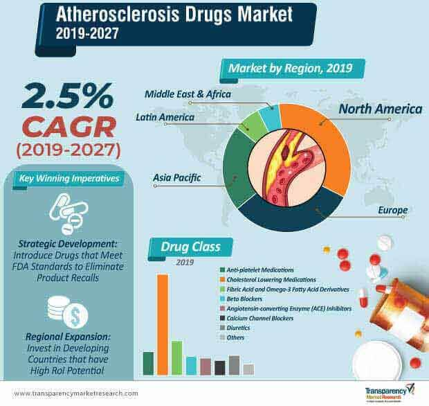 atherosclerosis drugs market infographic