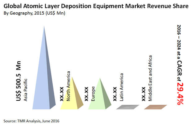 atomic-layer-deposition-equipment-market