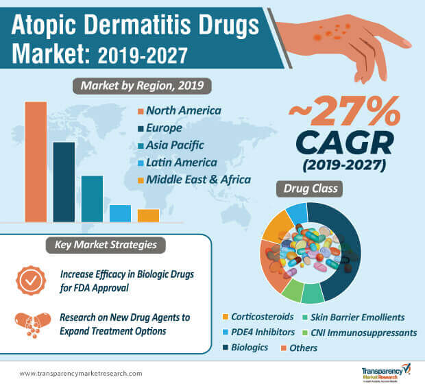 atopic dermatitis drugs market infographic