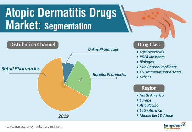 atopic dermatitis drugs market segmentation