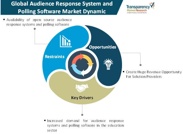 audience response system and polling software market dynamics