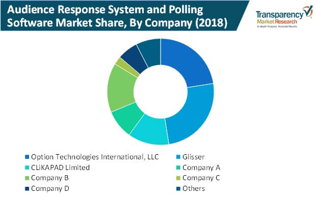 audience response system and polling software market share by company