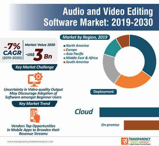 Audio and Video Editing Software  Market Insights, Trends & Growth Outlook
