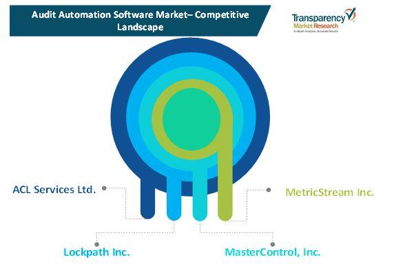 audit automation software market 1