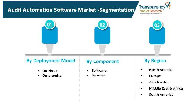 audit automation software market 2