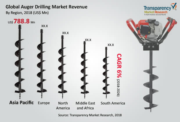 Auger Drilling  Market Insights, Trends & Growth Outlook
