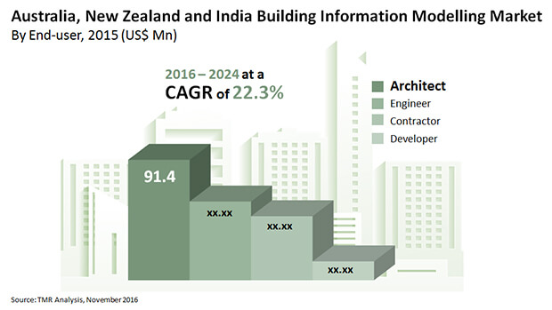 australia-new-zealand-india-building-information-modelling-market