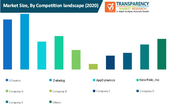 authoring tool market size by competition landscape