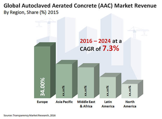 autoclaved aerated concrete market