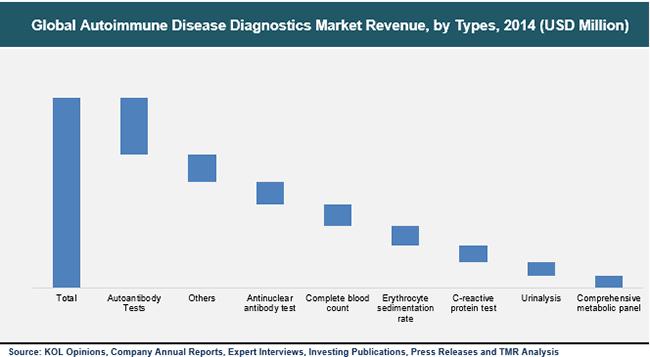 autoimmune-disease-diagnostics-market