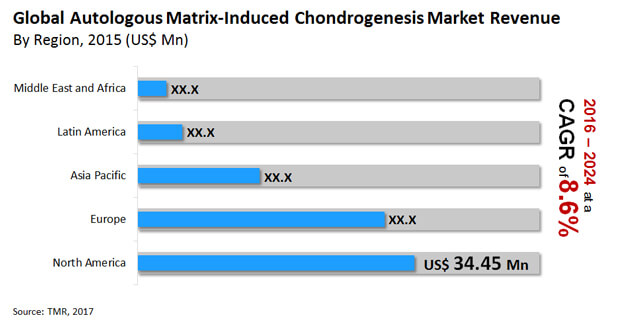 autologous matrix induced chondrogenesis market