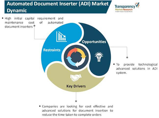 automated document inserter adi market 01