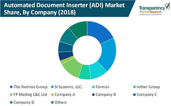 automated document inserter adi market 02