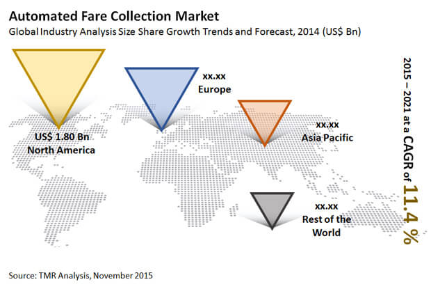 automated-fare-collection-market