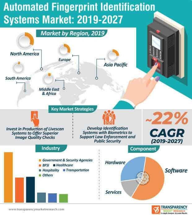 Automated Fingerprint Identification Systems  Market Insights, Trends & Growth Outlook