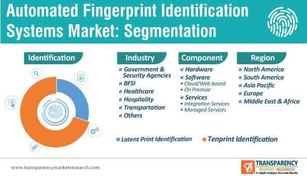 automated fingerprint identification systems market segmentation