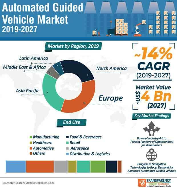 automated guided vehicle market infographic