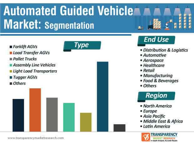 automated guided vehicle market segmentation