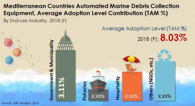 automated marine debris collection