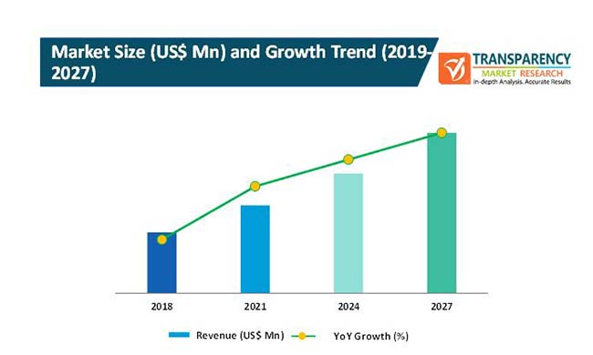 automated measuring and cutting devices market