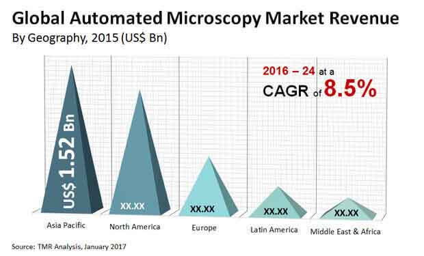 automated microscopy market