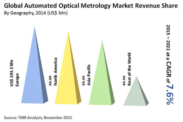 automated-optical-metrology-market