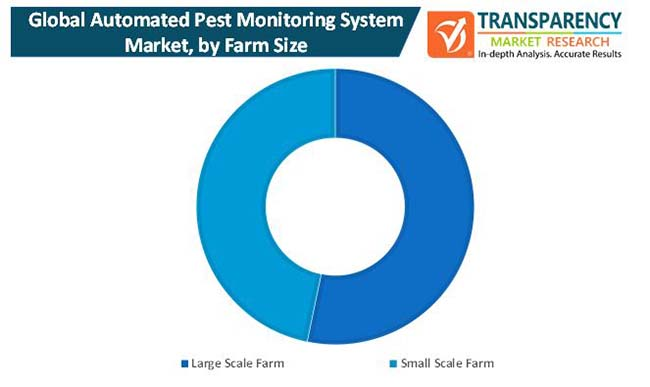 automated pest monitoring system market