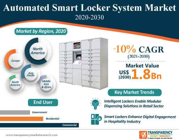 automated smart locker system market infographic