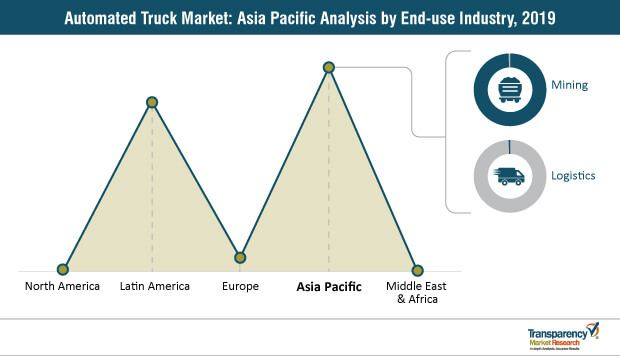 Automated Truck Market Asia Pacific