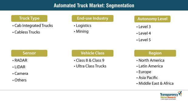 automated truck market segmentation