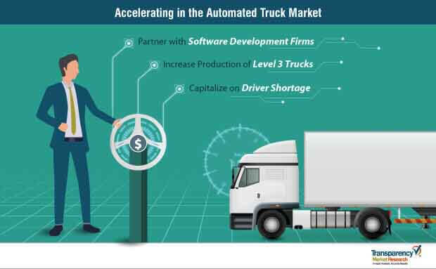 Automated Truck  Market Insights, Trends & Growth Outlook